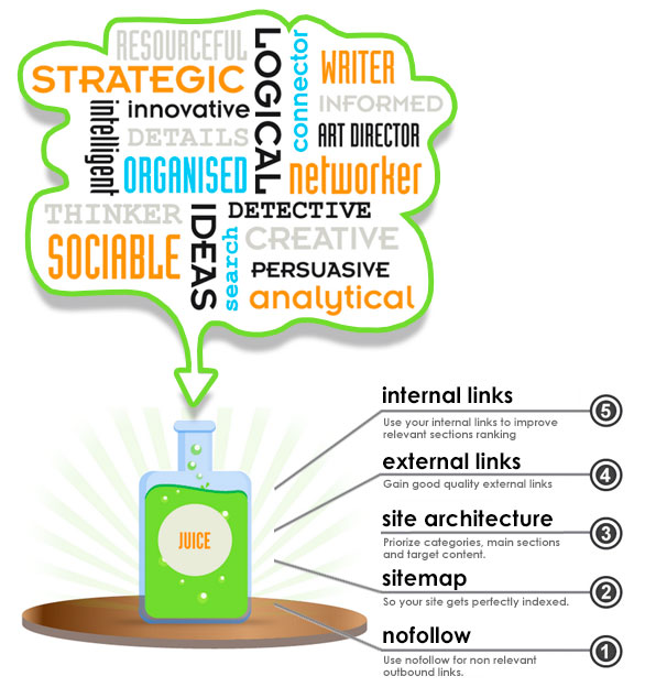 infographic-linkjuice-fhios
