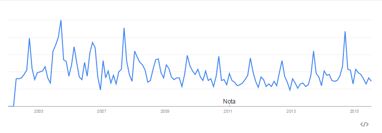 google-trends-fhios-2