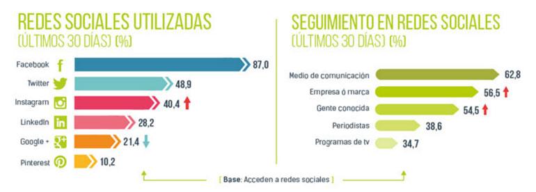 Estadísticas de redes sociales en España