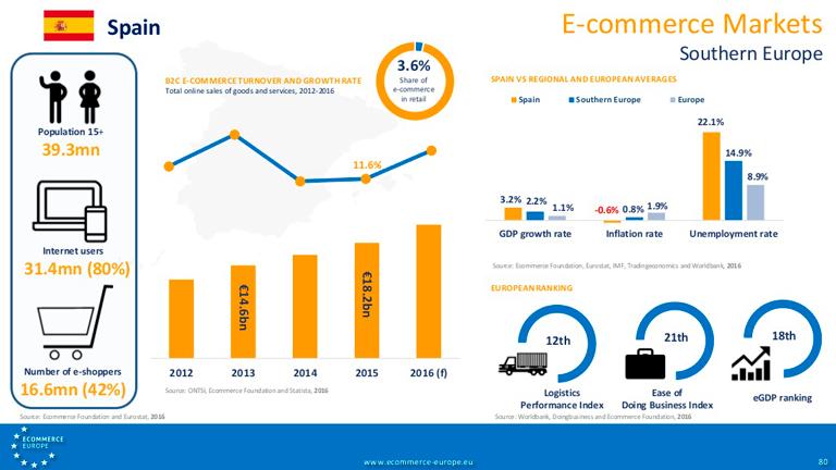 España se posiciona como 5ª potencia europea en eCommerce