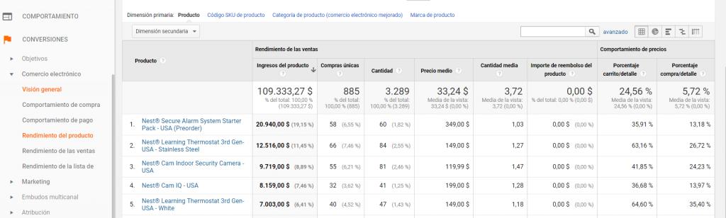 analytics comercio electrónico mejorado tabla