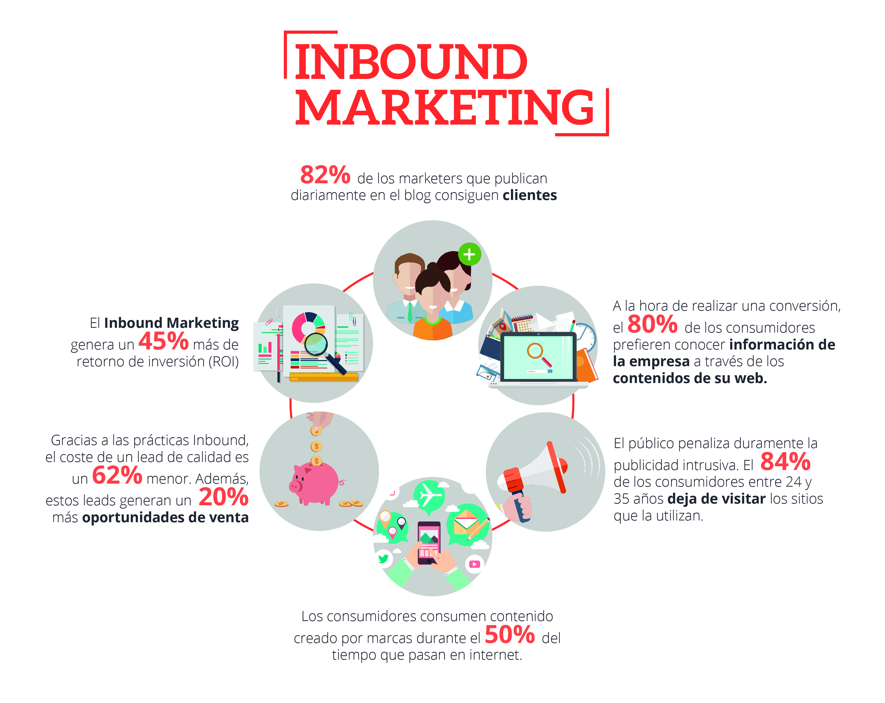 Guía estrategias Inbound Marketing