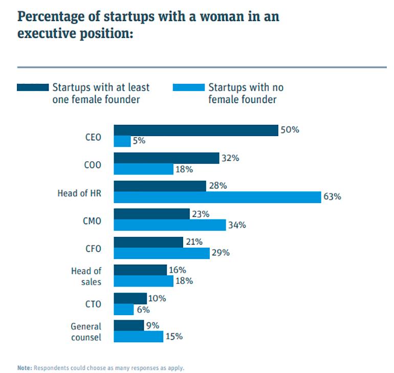 mujeres-startups-puestos-ejecutivos