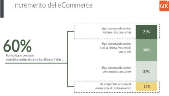 GFK estudio ecommerce COVID-19