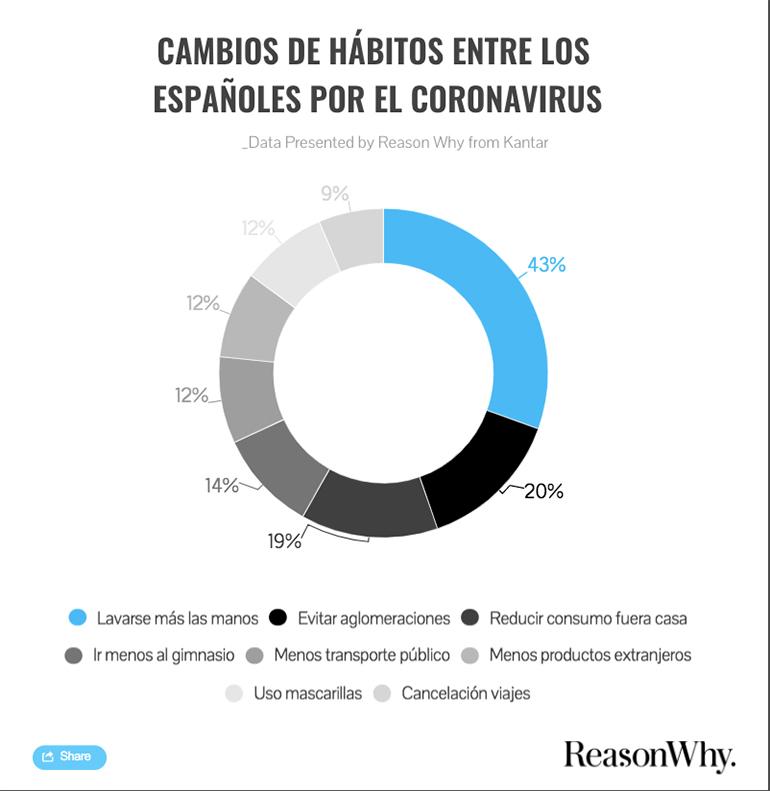 habitos-consumos-españoles-post-covid